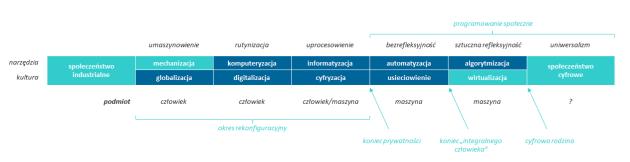 cyfryzacja_artificial_reflexivity