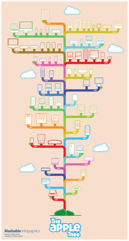 mashable_apple-tree-infographics