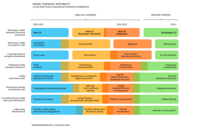 model rozwoju internetu